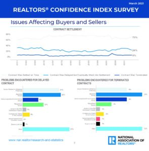 2021 Statistics for success and efficiency of closing on a house