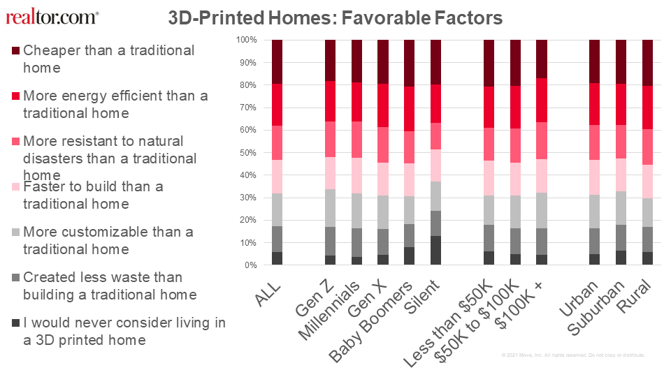 Factors for purchasing a 3d printed home